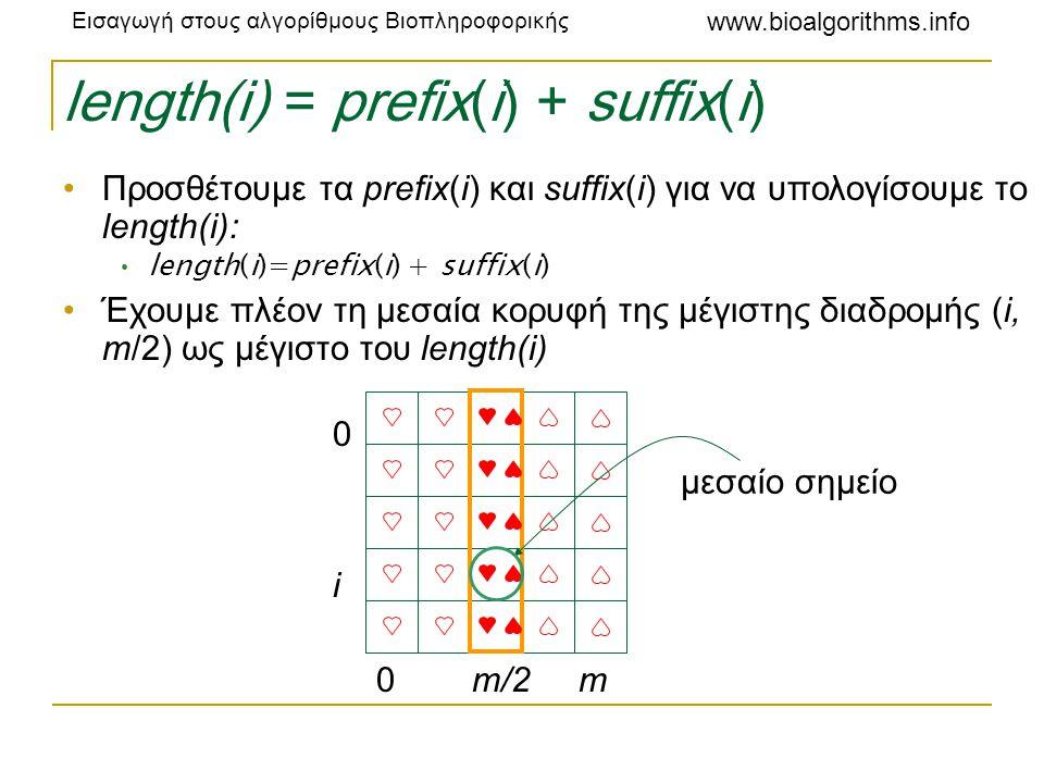 Εισαγωγή στους αλγορίθμους Βιοπληροφορικής www.bioalgorithms.info length(i) = prefix(i) + suffix(i) •Προσθέτουμε τα prefix(i) και suffix(i) για να υπο