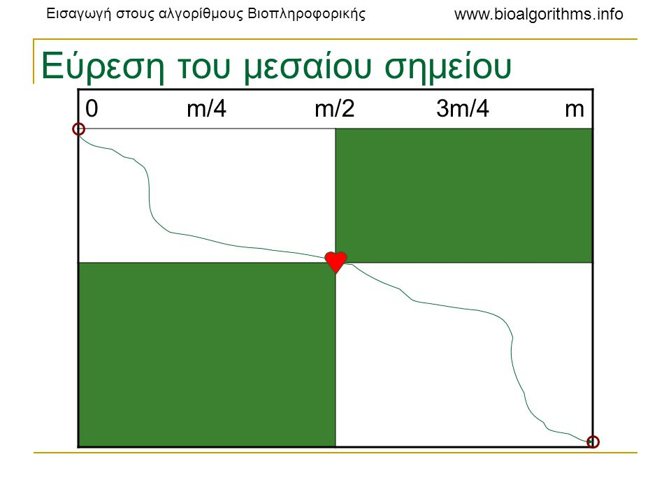 Εισαγωγή στους αλγορίθμους Βιοπληροφορικής www.bioalgorithms.info Εύρεση του μεσαίου σημείου 0 m/4 m/2 3m/4 m