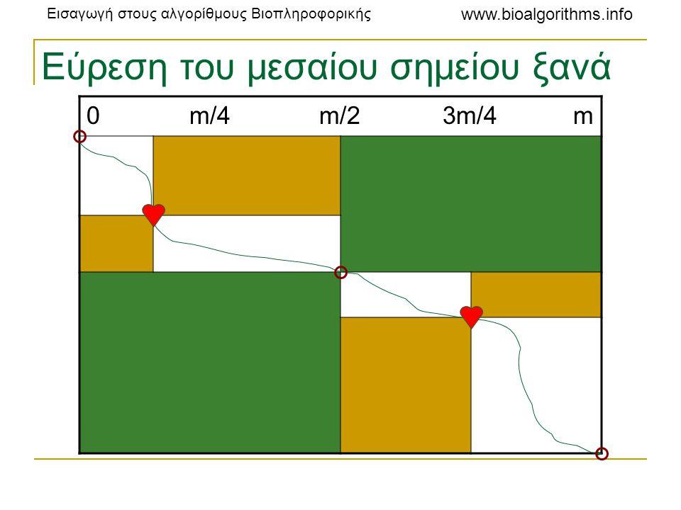 Εισαγωγή στους αλγορίθμους Βιοπληροφορικής www.bioalgorithms.info Εύρεση του μεσαίου σημείου ξανά 0 m/4 m/2 3m/4 m