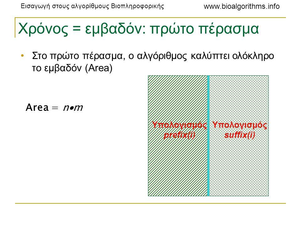 Εισαγωγή στους αλγορίθμους Βιοπληροφορικής www.bioalgorithms.info Χρόνος = εμβαδόν: πρώτο πέρασμα •Στο πρώτο πέρασμα, ο αλγόριθμος καλύπτει ολόκληρο τ