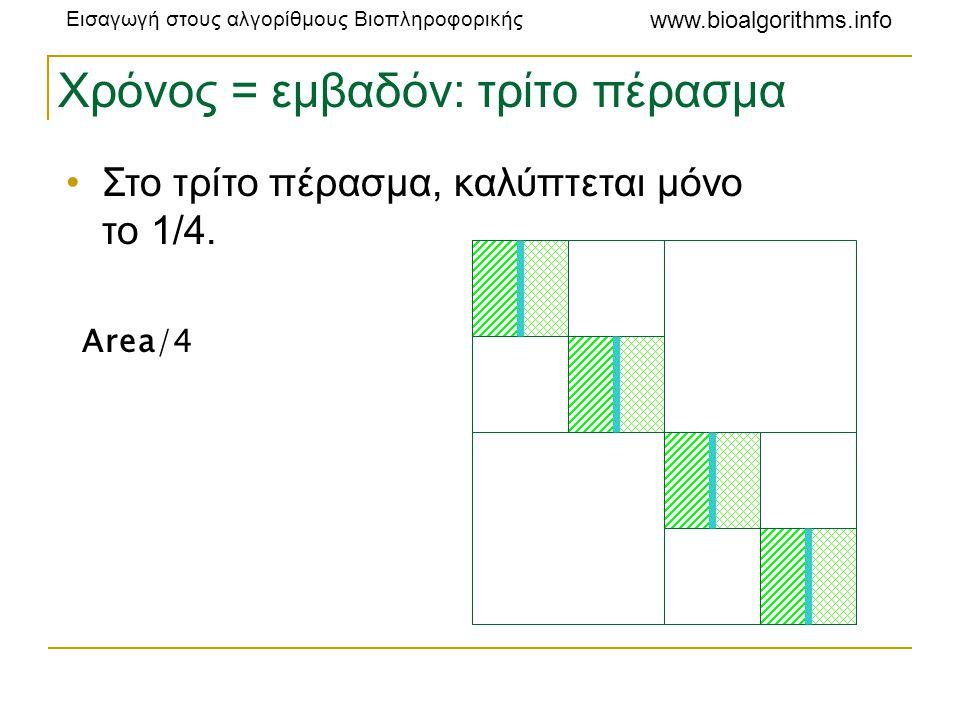 Εισαγωγή στους αλγορίθμους Βιοπληροφορικής www.bioalgorithms.info Χρόνος = εμβαδόν: τρίτο πέρασμα •Στο τρίτο πέρασμα, καλύπτεται μόνο το 1/4. Area/4