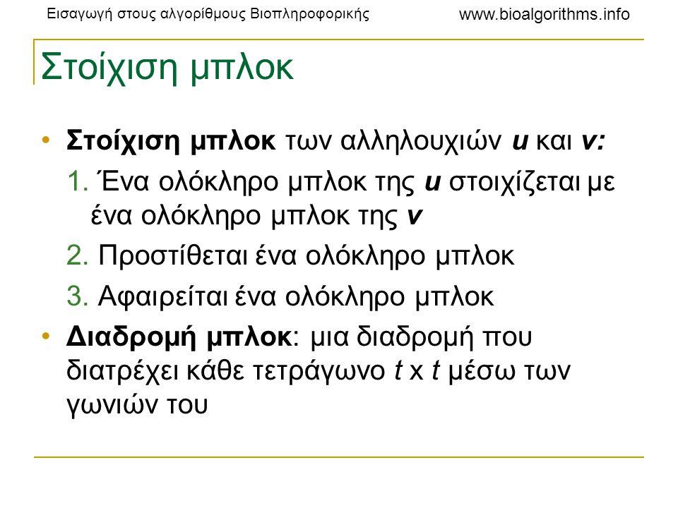 Εισαγωγή στους αλγορίθμους Βιοπληροφορικής www.bioalgorithms.info Στοίχιση μπλοκ •Στοίχιση μπλοκ των αλληλουχιών u και v: 1. Ένα ολόκληρο μπλοκ της u