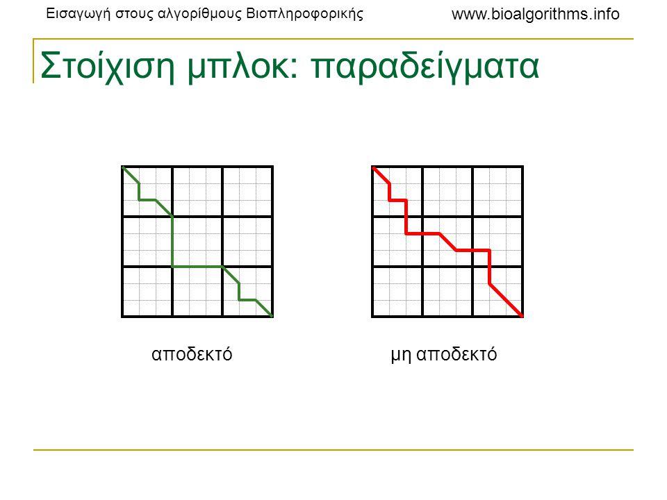 Εισαγωγή στους αλγορίθμους Βιοπληροφορικής www.bioalgorithms.info Στοίχιση μπλοκ: παραδείγματα αποδεκτόμη αποδεκτό