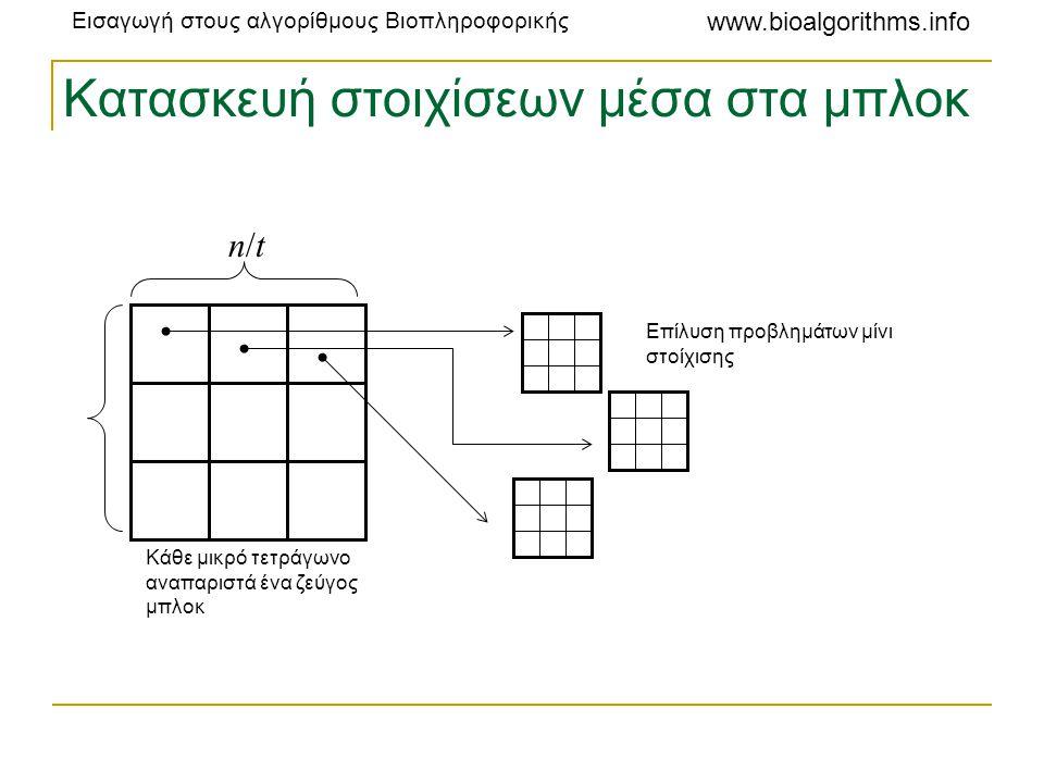 Εισαγωγή στους αλγορίθμους Βιοπληροφορικής www.bioalgorithms.info Κατασκευή στοιχίσεων μέσα στα μπλοκ n/tn/t Κάθε μικρό τετράγωνο αναπαριστά ένα ζεύγο