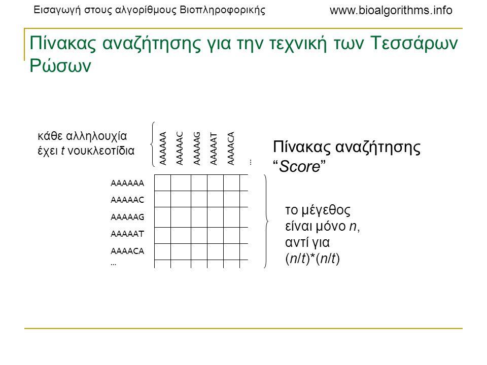 """Εισαγωγή στους αλγορίθμους Βιοπληροφορικής www.bioalgorithms.info Πίνακας αναζήτησης για την τεχνική των Τεσσάρων Ρώσων Πίνακας αναζήτησης """"Score"""" AAA"""