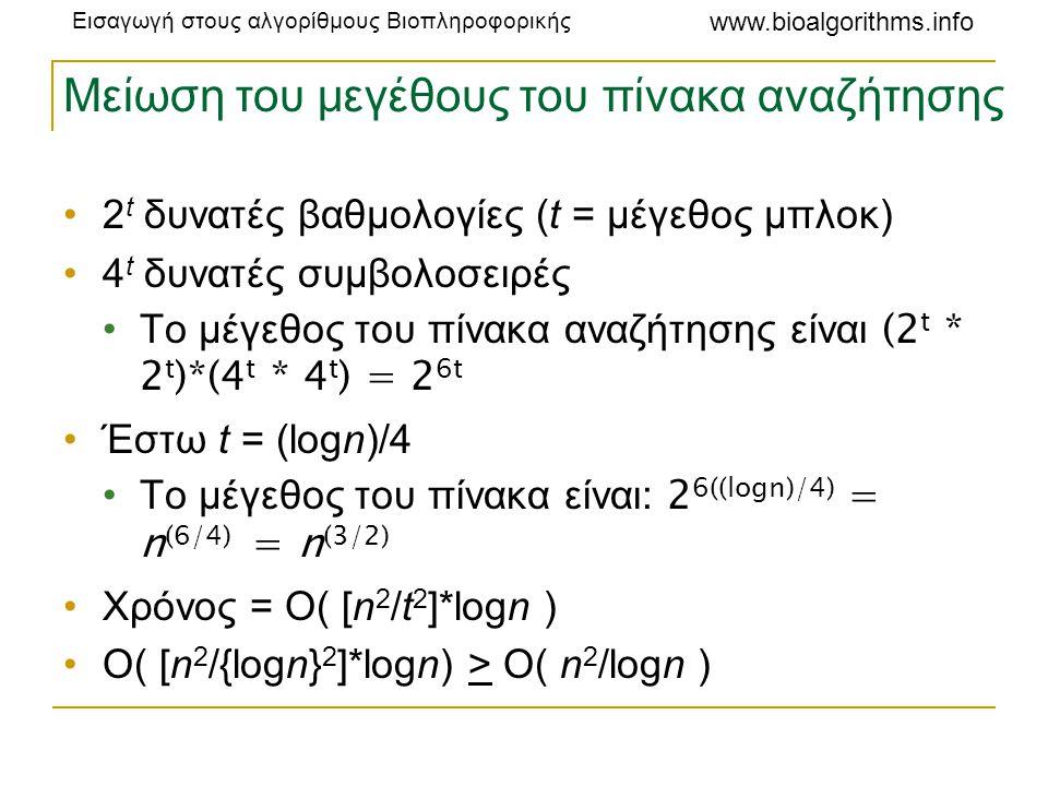 Εισαγωγή στους αλγορίθμους Βιοπληροφορικής www.bioalgorithms.info Μείωση του μεγέθους του πίνακα αναζήτησης •2 t δυνατές βαθμολογίες (t = μέγεθος μπλο