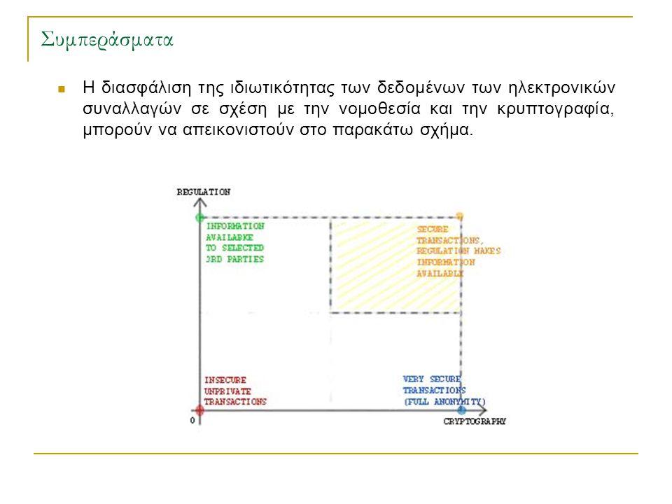 Συμπεράσματα  Η διασφάλιση της ιδιωτικότητας των δεδομένων των ηλεκτρονικών συναλλαγών σε σχέση με την νομοθεσία και την κρυπτογραφία, μπορούν να απεικονιστούν στο παρακάτω σχήμα.