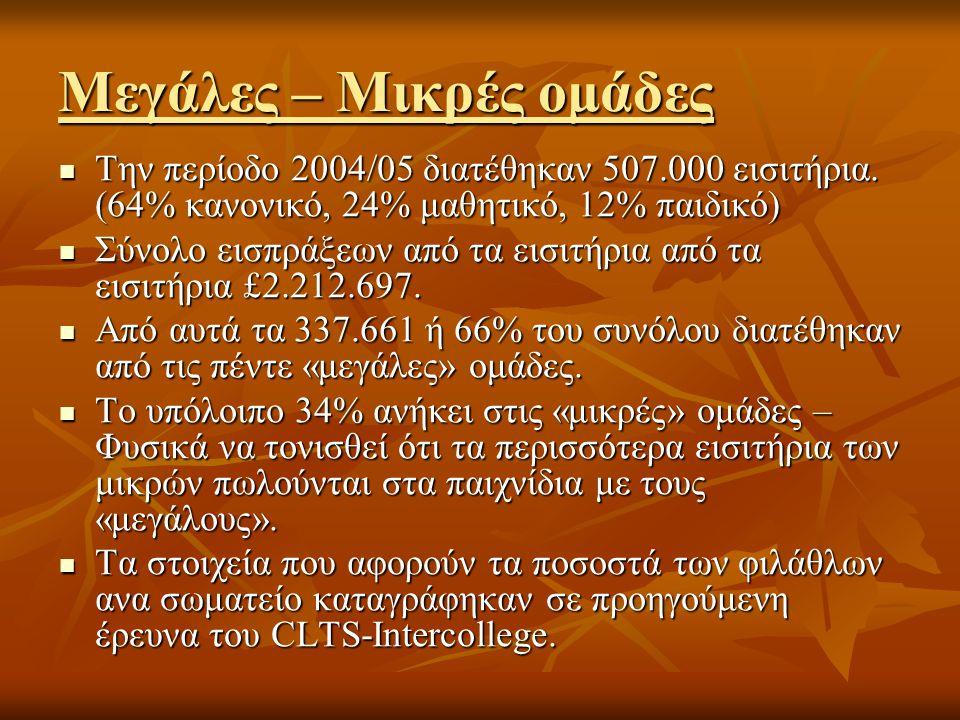 Μεγάλες – Μικρές ομάδες  Την περίοδο 2004/05 διατέθηκαν 507.000 εισιτήρια. (64% κανονικό, 24% μαθητικό, 12% παιδικό)  Σύνολο εισπράξεων από τα εισιτ