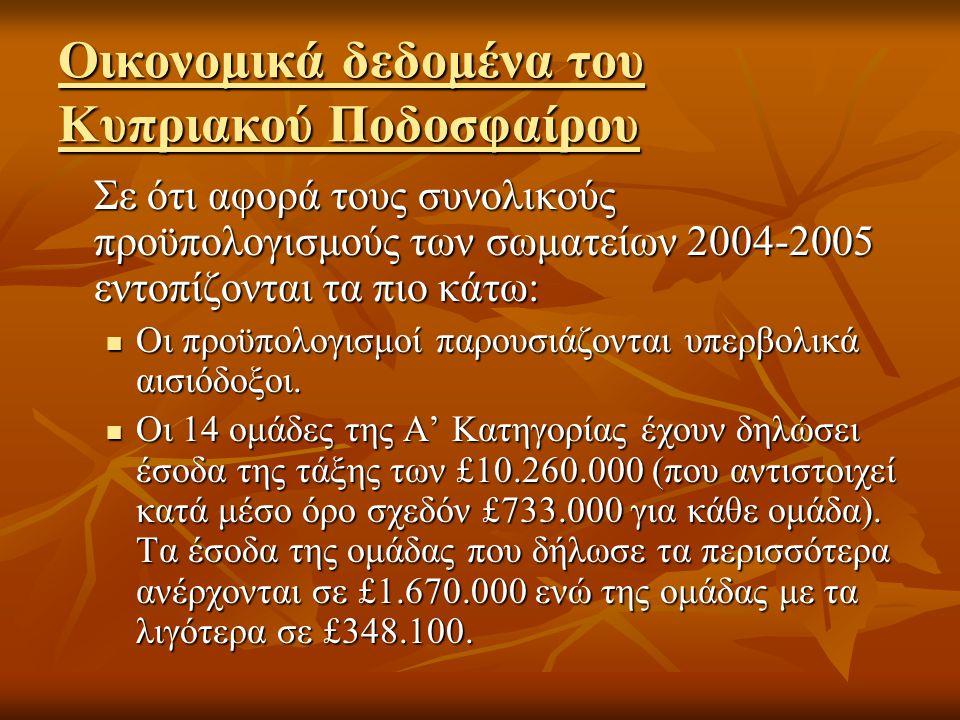 Οικονομικά δεδομένα του Κυπριακού Ποδοσφαίρου Σε ότι αφορά τους συνολικούς προϋπολογισμούς των σωματείων 2004-2005 εντοπίζονται τα πιο κάτω:  Οι προϋπολογισμοί παρουσιάζονται υπερβολικά αισιόδοξοι.