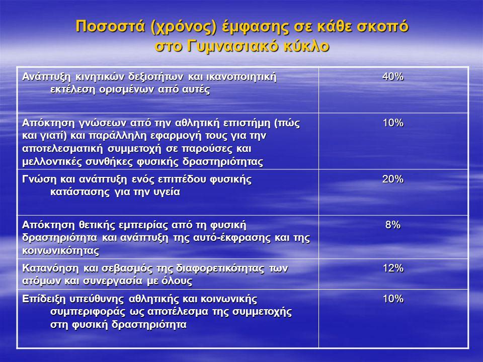 Ποσοστά (χρόνος) έμφασης σε κάθε σκοπό στο Γυμνασιακό κύκλο Ανάπτυξη κινητικών δεξιοτήτων και ικανοποιητική εκτέλεση ορισμένων από αυτές 40% Απόκτηση