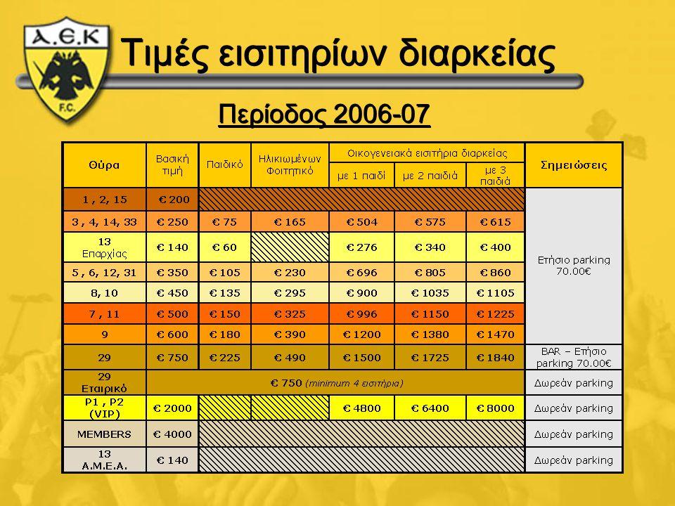 Τιμές εισιτηρίων διαρκείας Περίοδος 2006-07