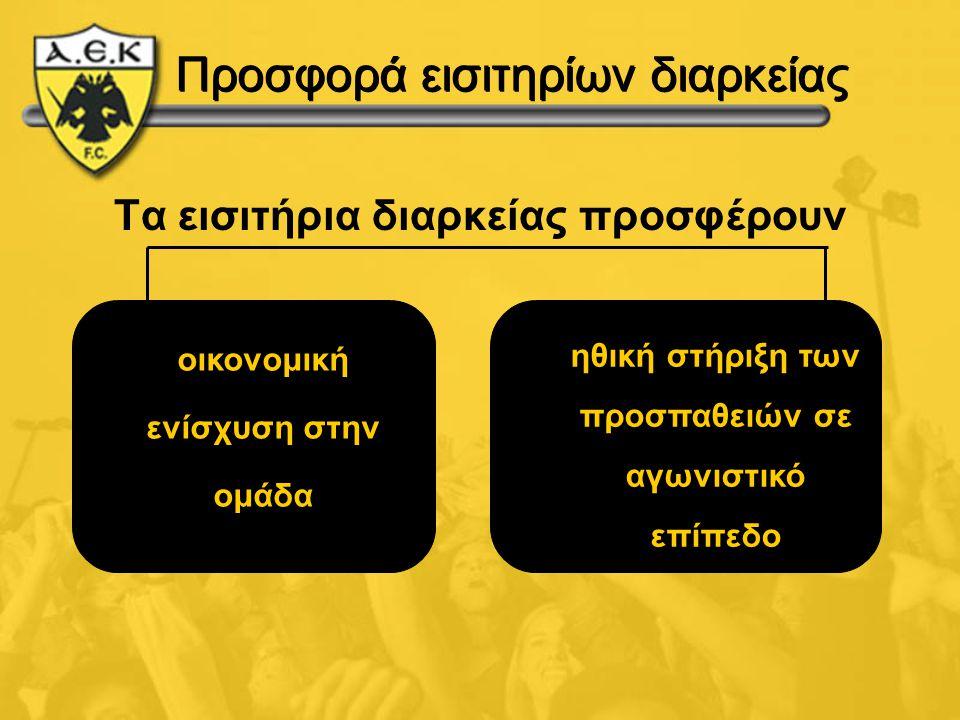 Προσφορά εισιτηρίων διαρκείας Τα εισιτήρια διαρκείας προσφέρουν οικονομική ενίσχυση στην ομάδα ηθική στήριξη των προσπαθειών σε αγωνιστικό επίπεδο