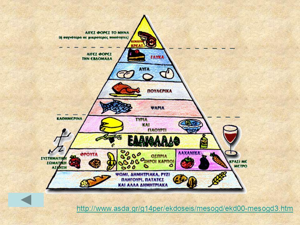 Αρχές Υγιεινής Διατροφής •Ποικιλία.•Μέτρο.