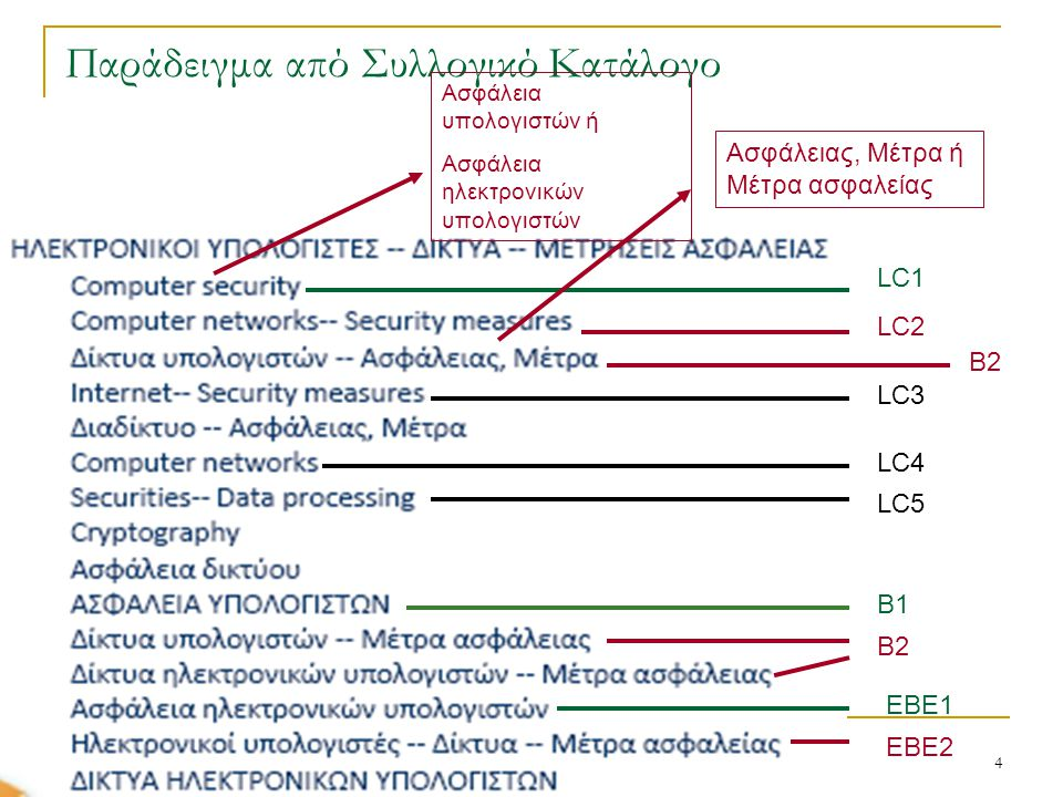 Παράδειγμα από Συλλογικό Κατάλογο 04/11/2010 19ο Πανελλήνιο Συνέδριο Ακαδημαϊκών Βιβλιοθηκών 4 LC1 LC2 LC4 LC5 LC3 EBE1 Β1 EBE2 Β2 Ασφάλειας, Μέτρα ή