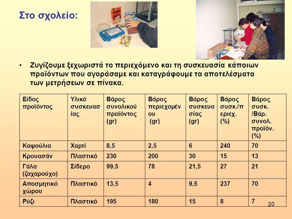 20 Στο σχολείο: •Ζυγίζουμε ξεχωριστά το περιεχόμενο και τη συσκευασία κάποιων προϊόντων που αγοράσαμε και καταγράφουμε τα αποτελέσματα των μετρήσεων σ