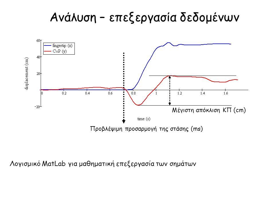 Ανάλυση – επεξεργασία δεδομένων Λογισμικό MatLab για μαθηματική επεξεργασία των σημάτων Προβλέψιμη προσαρμογή της στάσης (ms) Μέγιστη απόκλιση ΚΠ (cm)