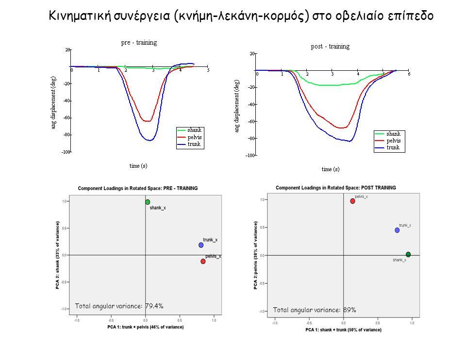 Total angular variance: 79.4% Total angular variance: 89% Κινηματική συνέργεια (κνήμη-λεκάνη-κορμός) στο οβελιαίο επίπεδο
