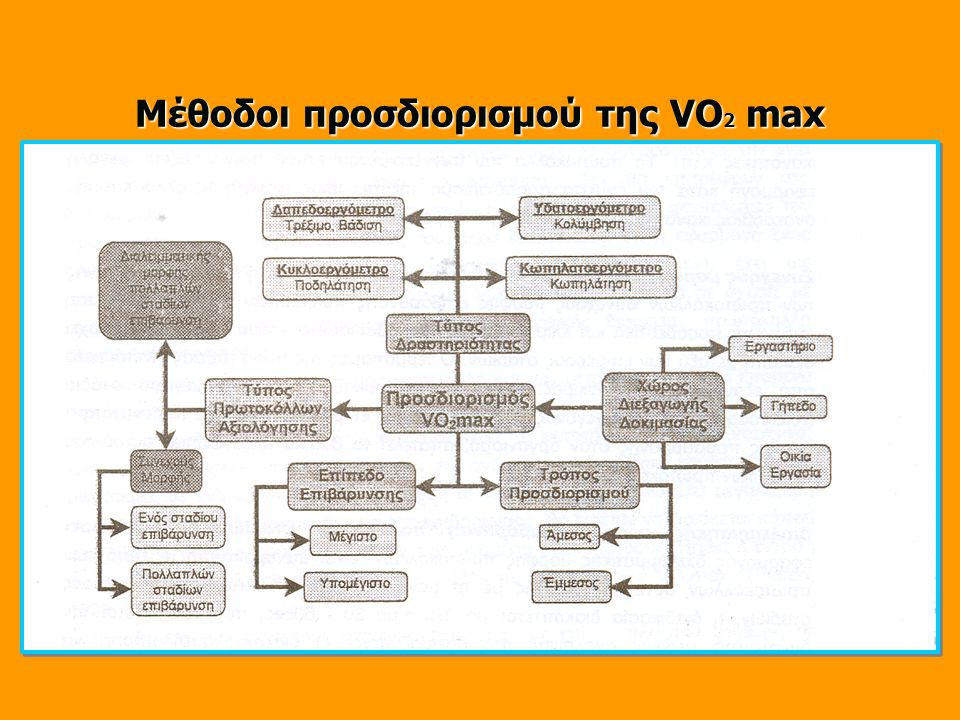 Μέθοδοι προσδιορισμού της VΟ 2 max