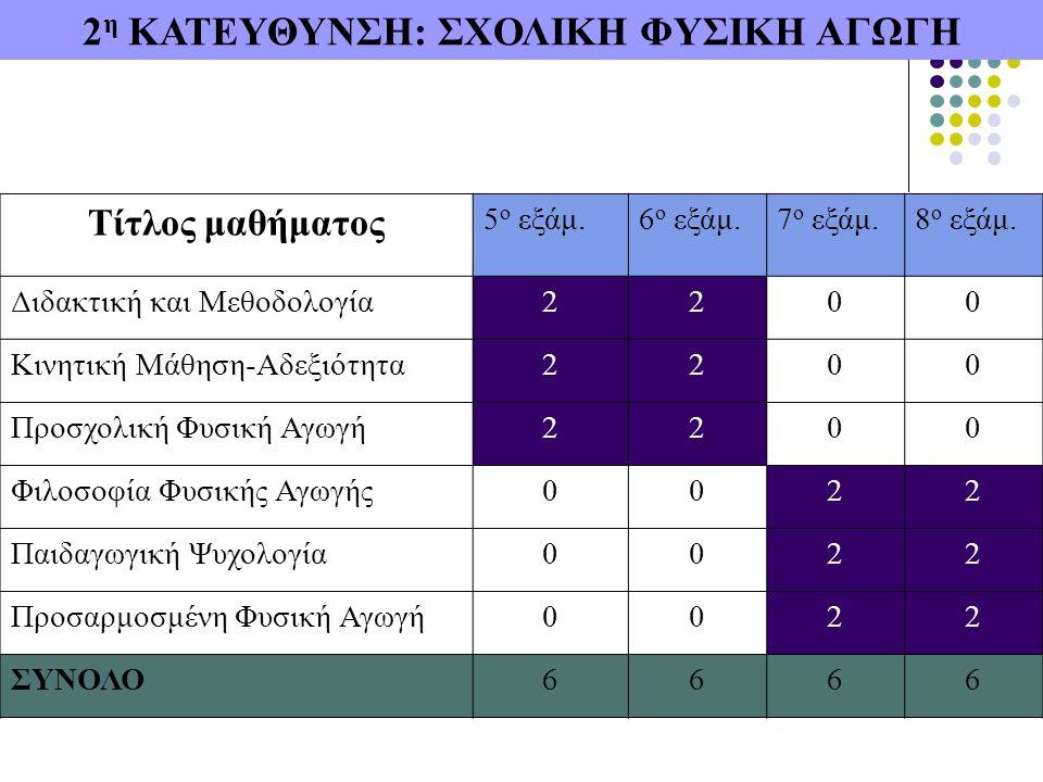 2 η ΚΑΤΕΥΘΥΝΣΗ: ΣΧΟΛΙΚΗ ΦΥΣΙΚΗ ΑΓΩΓΗ Τίτλος μαθήματος 5 ο εξάμ.6 ο εξάμ.7 ο εξάμ.8 ο εξάμ.