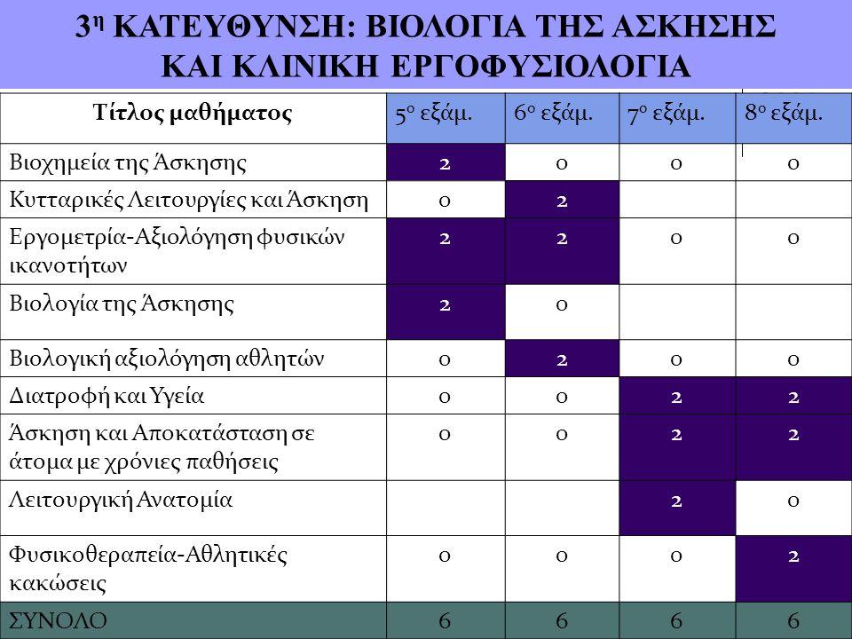 3 η ΚΑΤΕΥΘΥΝΣΗ: ΒΙΟΛΟΓΙΑ ΤΗΣ ΑΣΚΗΣΗΣ ΚΑΙ ΚΛΙΝΙΚΗ ΕΡΓΟΦΥΣΙΟΛΟΓΙΑ Τίτλος μαθήματος5 ο εξάμ.6 ο εξάμ.7 ο εξάμ.8 ο εξάμ.