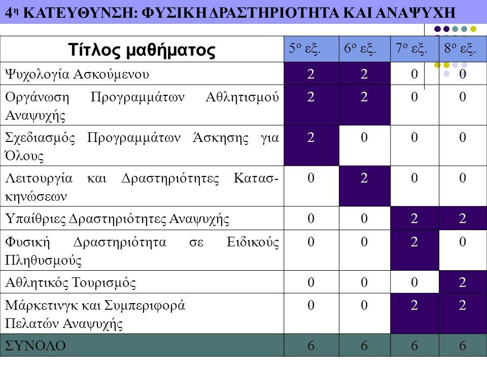 4 η ΚΑΤΕΥΘΥΝΣΗ: ΦΥΣΙΚΗ ΔΡΑΣΤΗΡΙΟΤΗΤΑ ΚΑΙ ΑΝΑΨΥΧΗ Τίτλος μαθήματος 5 ο εξ.6 ο εξ.7 ο εξ.8 ο εξ.