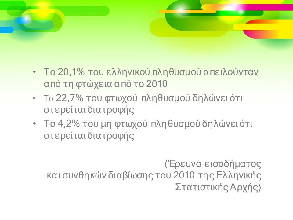 •Το 20,1% του ελληνικού πληθυσμού απειλούνταν από τη φτώχεια από το 2010 •Το 22,7% του φτωχού πληθυσμού δηλώνει ότι στερείται διατροφής •Το 4,2% του μ