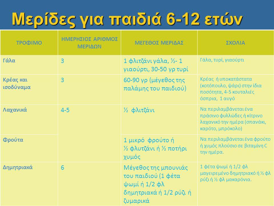 Μερίδες για παιδιά 6-12 ετών ΤΡΟΦΙΜΟ ΗΜΕΡΗΣΙΟΣ ΑΡΙΘΜΟΣ ΜΕΡΙΔΩΝ ΜΕΓΕΘΟΣ ΜΕΡΙΔΑΣΣΧΟΛΙΑ Γάλα 31 φλιτζάνι γάλα, ½- 1 γιαούρτι, 30-50 γρ τυρί Γάλα, τυρί, γ