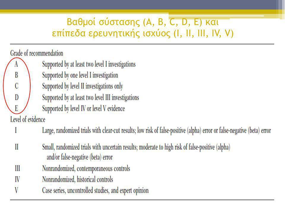 Βαθμοί σύστασης (A, B, C, D, E) και επίπεδα ερευνητικής ισχύος (I, II, III, IV, V) AΜε την υποστήριξη τουλάχιστον δύο έρευνες I επίπεδο IΟι μεγάλες, τ
