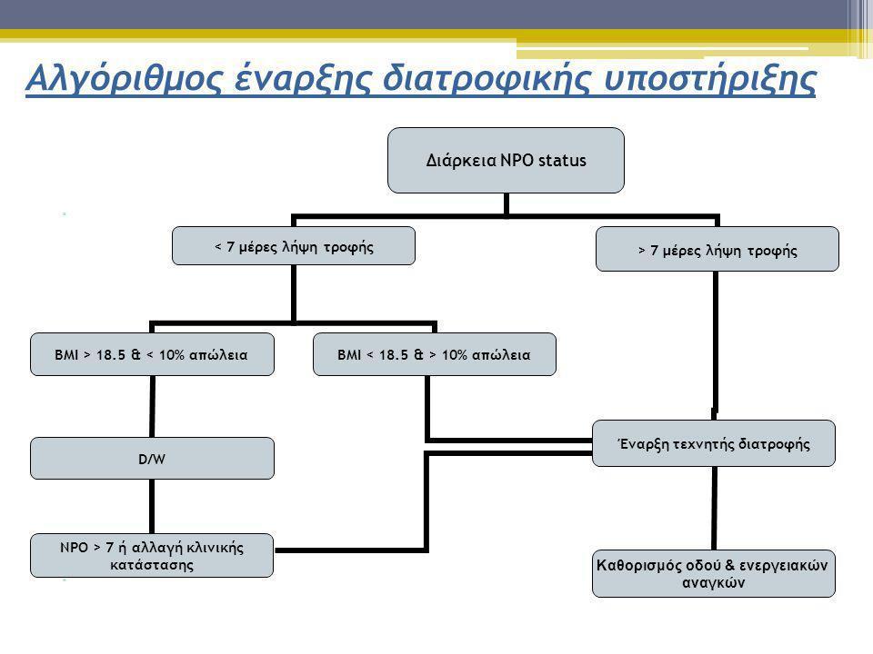 .... Διάρκεια NPO status < 7 μέρες λήψη τροφής ΒΜΙ > 18.5 & < 10% απώλεια D/W NPO > 7 ή αλλαγή κλινικής κατάστασης Έναρξη τεχνητής διατροφής Καθορισμό