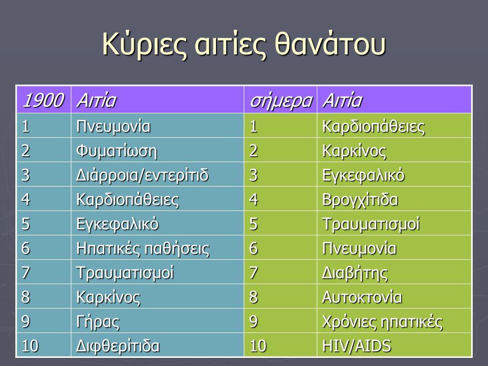Κύριες αιτίες θανάτου 1900ΑιτίασήμεραΑιτία 1Πνευμονία1Καρδιοπάθειες 2Φυματίωση2Καρκίνος 3Διάρροια/εντερίτιδ3Εγκεφαλικό 4Καρδιοπάθειες4Βρογχίτιδα 5Εγκεφαλικό5Τραυματισμοί 6 Ηπατικές παθήσεις 6Πνευμονία 7Τραυματισμοί7Διαβήτης 8Καρκίνος8Αυτοκτονία 9Γήρας9 Χρόνιες ηπατικές 10Διφθερίτιδα10HIV/AIDS