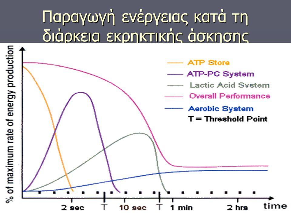Αξιολόγηση του αερόβιου ενεργειακού συστήματος ► Άτομα που επιδίδονται σε αθλήματα που απαιτούν μεγάλη ένταση και διάρκεια, γενικά έχουν μεγάλη ικανότητα αερόβιας παραγωγής ενέργειας.