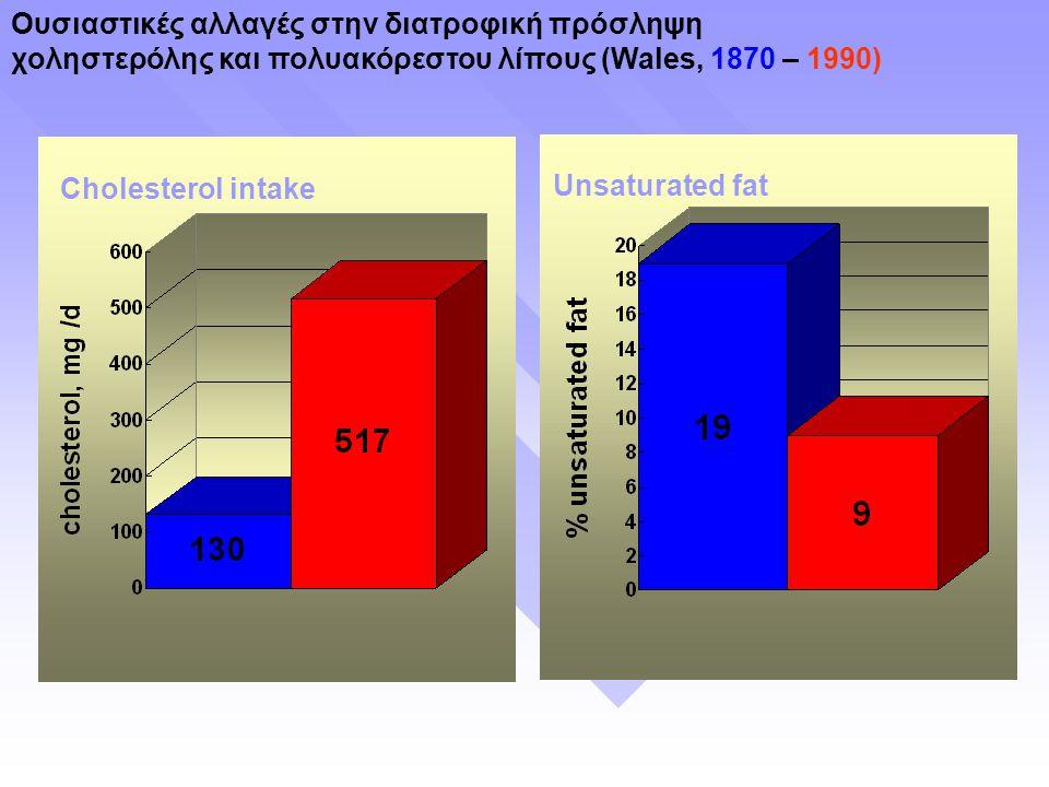 Ουσιαστικές αλλαγές στην διατροφική πρόσληψη χοληστερόλης και πολυακόρεστου λίπους (Wales, 1870 – 1990) Unsaturated fatCholesterol intake