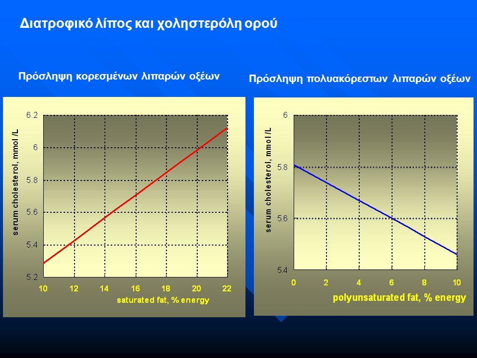 Διατροφικό λίπος και χοληστερόλη ορού Πρόσληψη κορεσμένων λιπαρών οξέων Πρόσληψη πολυακόρεστων λιπαρών οξέων