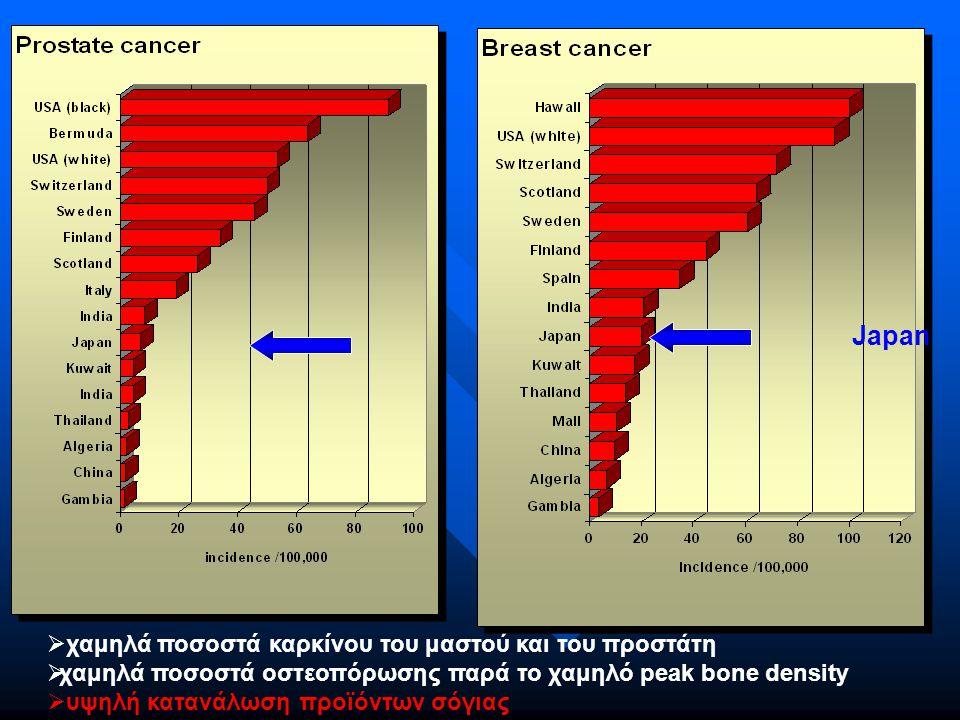 χαμηλά ποσοστά καρκίνου του μαστού και του προστάτη  χαμηλά ποσοστά οστεοπόρωσης παρά το χαμηλό peak bone density  υψηλή κατανάλωση προϊόντων σόγιας Japan