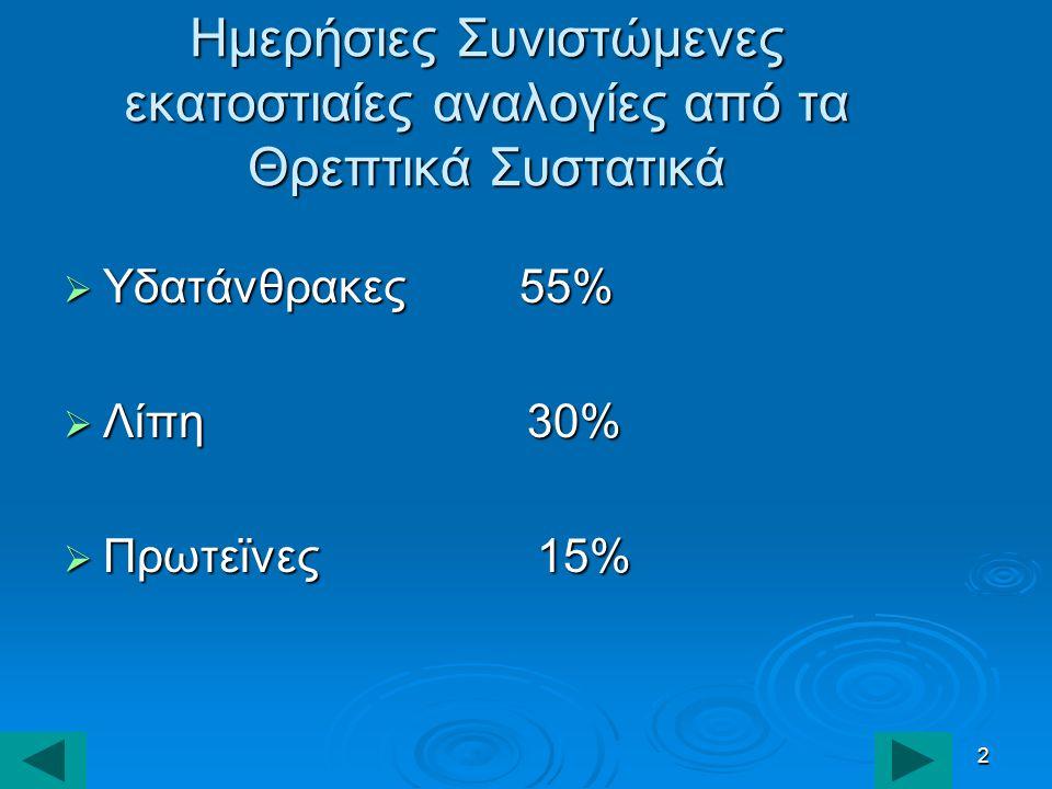 2 Ημερήσιες Συνιστώμενες εκατοστιαίες αναλογίες από τα Θρεπτικά Συστατικά  Υδατάνθρακες 55%  Λίπη 30%  Πρωτεϊνες 15%