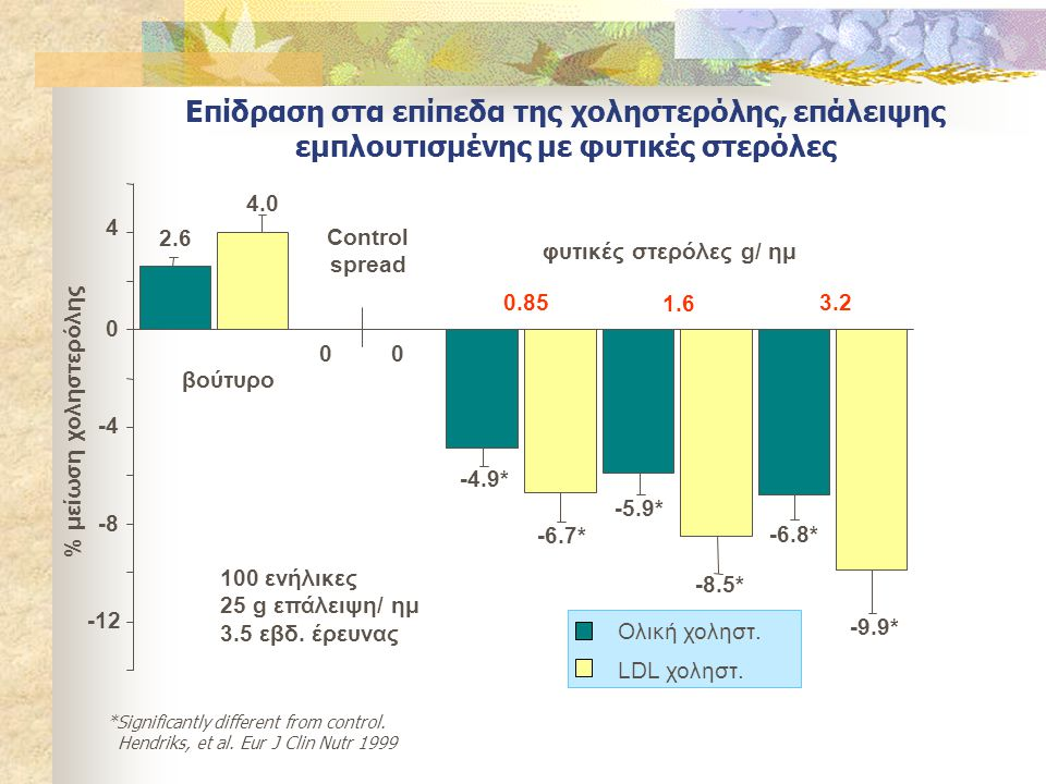 Επίδραση στα επίπεδα της χοληστερόλης, επάλειψης εμπλουτισμένης με φυτικές στερόλες Ολική χοληστ. LDL χοληστ. *Significantly different from control. H