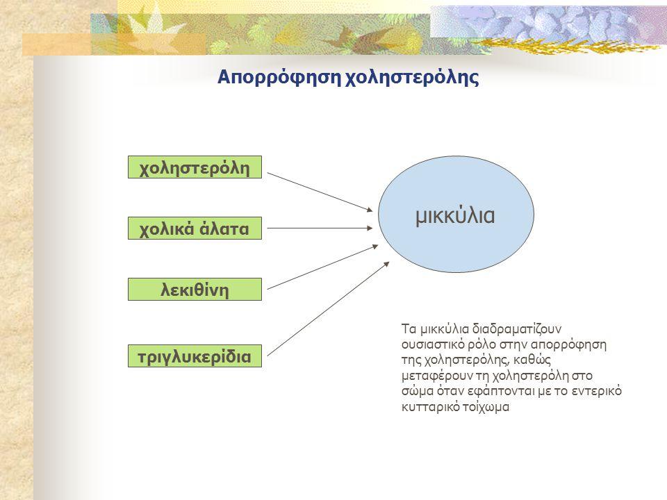 Απορρόφηση χοληστερόλης χοληστερόλη χολικά άλατα λεκιθίνη τριγλυκερίδια μικκύλια Τα μικκύλια διαδραματίζουν ουσιαστικό ρόλο στην απορρόφηση της χοληστ