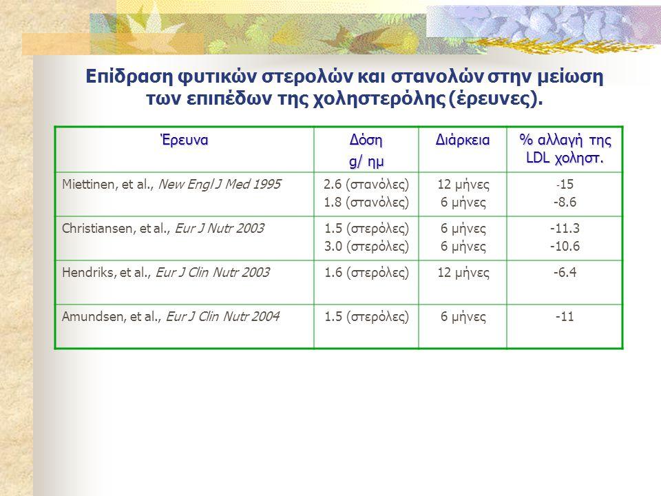 Επίδραση φυτικών στερολών και στανολών στην μείωση των επιπέδων της χοληστερόλης (έρευνες). ΈρευναΔόση g/ ημ Διάρκεια % αλλαγή της LDL χοληστ. Miettin