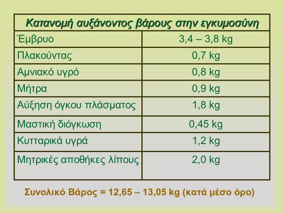 Συνολικό Βάρος = 12,65 – 13,05 kg (κατά μέσο όρο) Κατανομή αυξάνοντος βάρους στην εγκυμοσύνη Έμβρυο3,4 – 3,8 kg Πλακούντας0,7 kg Αμνιακό υγρό0,8 kg Μή