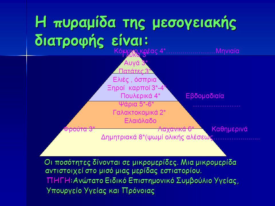 Η πυραμίδα της μεσογειακής διατροφής είναι: Οι ποσότητες δίνονται σε μικρομερίδες.