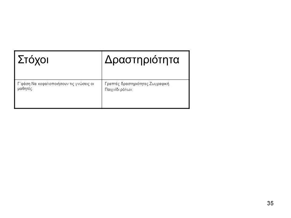 35 ΣτόχοιΔραστηριότητα Γ΄φάση:Να κεφαλοποιήσουν τις γνώσεις οι μαθητές.