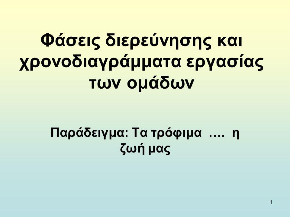 12 Κατηγορίες τροφίμωνΗΜΕΡΕΣ 1η1η 2η2η 3η3η 4η4η 5η5η 6η6η 7η7η Ψωμί Ζυμαρικά Ρύζι Φρούτα Λαχανικά Ελαιόλαδο Γαλακτοκομικά Ψάρια Πουλερικά Ελιές-Όσπρια-Ξηροί καρποί Πατάτες Αυγά Γλυκά Κόκκινο κρέας ____________