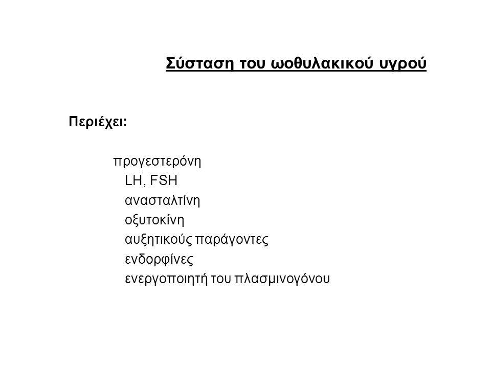 Σύσταση του ωοθυλακικού υγρού Περιέχει: προγεστερόνη LH, FSH ανασταλτίνη οξυτοκίνη αυξητικούς παράγοντες ενδορφίνες ενεργοποιητή του πλασμινογόνου