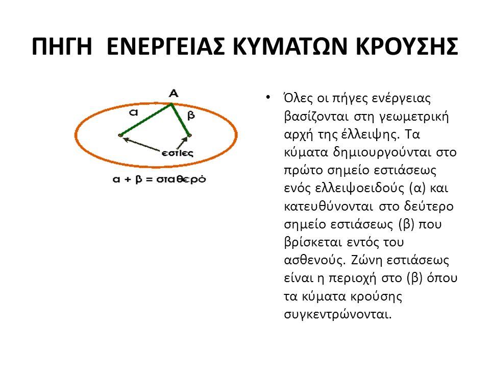 ΠΗΓΗ ΕΝΕΡΓΕΙΑΣ ΚΥΜΑΤΩΝ ΚΡΟΥΣΗΣ • Όλες οι πήγες ενέργειας βασίζονται στη γεωμετρική αρχή της έλλειψης. Τα κύματα δημιουργούνται στο πρώτο σημείο εστιάσ