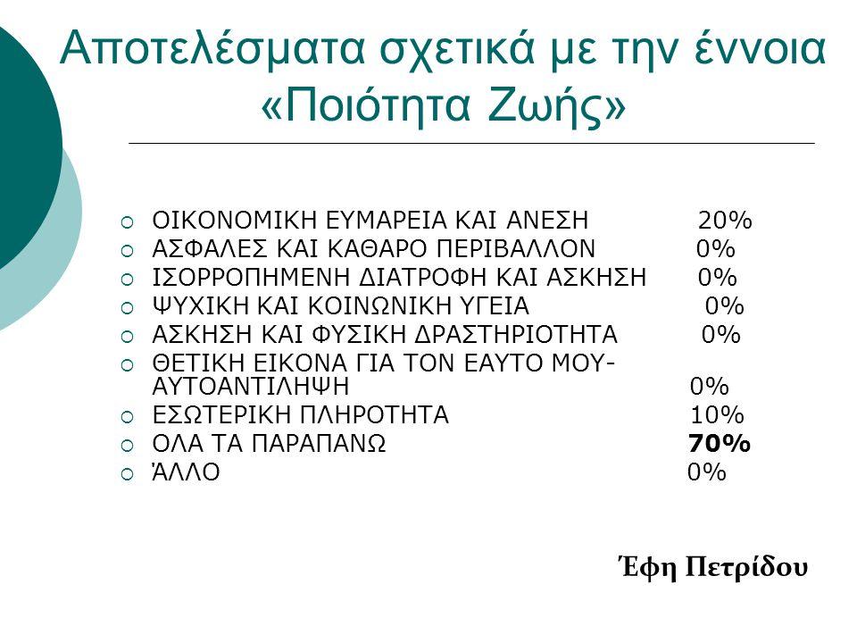Αποτελέσματα σχετικά με την έννοια «Ποιότητα Ζωής»  ΟΙΚΟΝΟΜΙΚΗ ΕΥΜΑΡΕΙΑ ΚΑΙ ΑΝΕΣΗ 20%  ΑΣΦΑΛΕΣ ΚΑΙ ΚΑΘΑΡΟ ΠΕΡΙΒΑΛΛΟΝ 0%  ΙΣΟΡΡΟΠΗΜΕΝΗ ΔΙΑΤΡΟΦΗ ΚΑΙ
