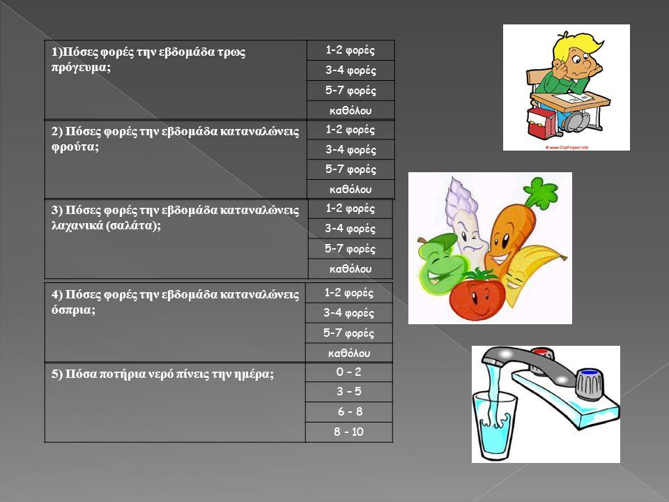 1)Πόσες φορές την εβδομάδα τρως πρόγευμα; 1-2 φορές 3-4 φορές 5-7 φορές καθόλου 2) Πόσες φορές την εβδομάδα καταναλώνεις φρούτα; 1-2 φορές 3-4 φορές 5-7 φορές καθόλου 3) Πόσες φορές την εβδομάδα καταναλώνεις λαχανικά (σαλάτα); 1-2 φορές 3-4 φορές 5-7 φορές καθόλου 4) Πόσες φορές την εβδομάδα καταναλώνεις όσπρια; 1-2 φορές 3-4 φορές 5-7 φορές καθόλου 5) Πόσα ποτήρια νερό πίνεις την ημέρα; 0 – 2 3 – 5 6 - 8 8 - 10