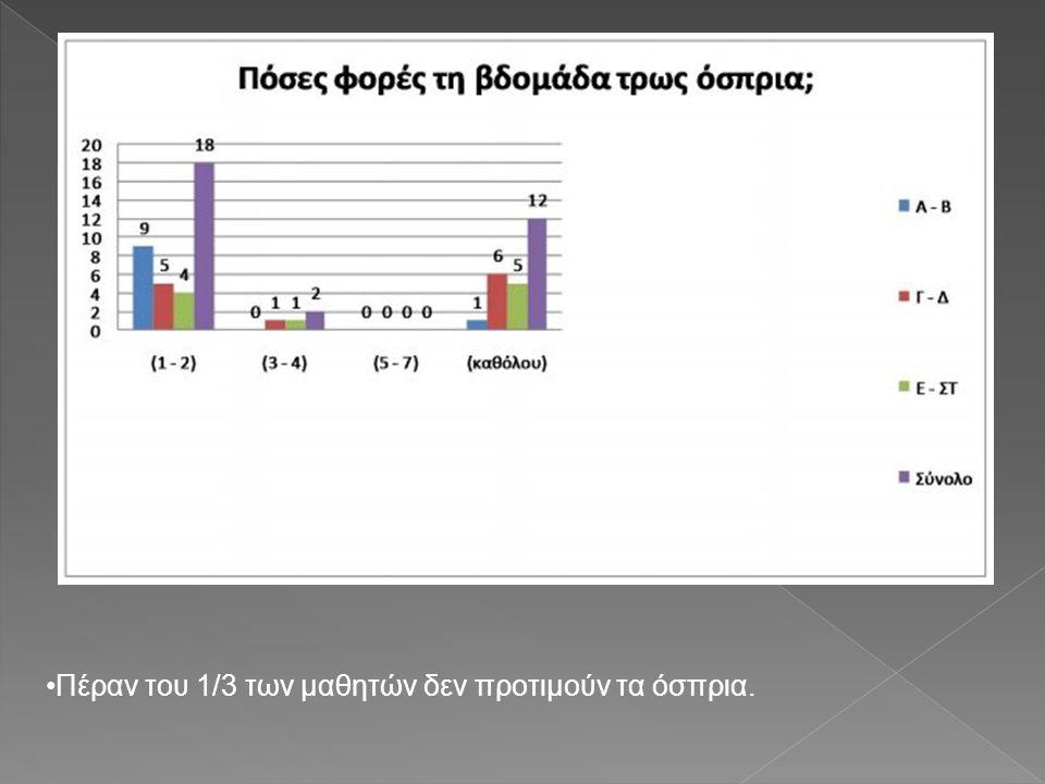 •Πέραν του 1/3 των μαθητών δεν προτιμούν τα όσπρια.