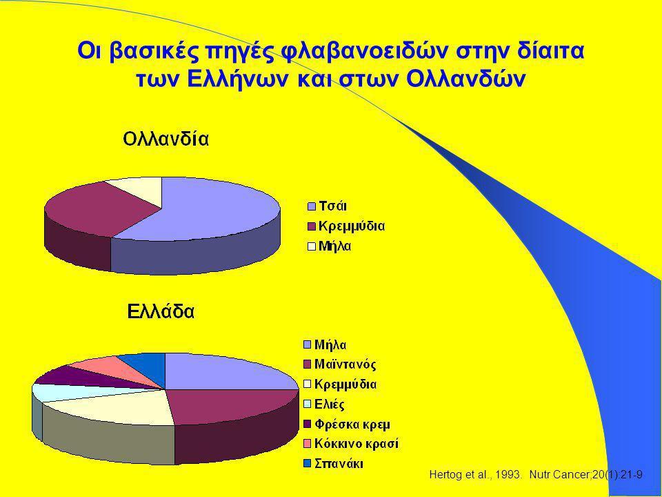 Οι βασικές πηγές φλαβανοειδών στην δίαιτα των Ελλήνων και στων Ολλανδών Hertog et al., 1993. Nutr Cancer;20(1):21-9