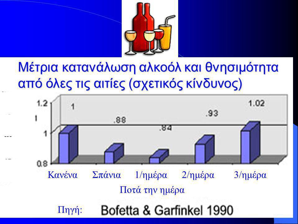 Μέτρια κατανάλωση αλκοόλ και θνησιμότητα από όλες τις αιτίες (σχετικός κίνδυνος) Ποτά την ημέρα ΚανέναΣπάνια1/ημέρα2/ημέρα3/ημέρα Πηγή: