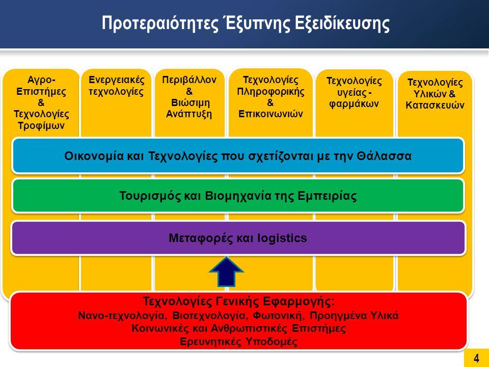 Περιβάλλον & Βιώσιμη Ανάπτυξη Περιβάλλον & Βιώσιμη Ανάπτυξη Τεχνολογίες Υλικών & Κατασκευών Τεχνολογίες Υλικών & Κατασκευών Τεχνολογίες υγείας - φαρμάκων Τεχνολογίες Πληροφορικής & Επικοινωνιών Αγρο- Επιστήμες & Τεχνολογίες Τροφίμων Αγρο- Επιστήμες & Τεχνολογίες Τροφίμων Ενεργειακές τεχνολογίες Τεχνολογίες Γενικής Εφαρμογής: Νανο-τεχνολογία, Βιοτεχνολογία, Φωτονική, Προηγμένα Υλικά Κοινωνικές και Ανθρωπιστικές Επιστήμες Ερευνητικές Υποδομές Τεχνολογίες Γενικής Εφαρμογής: Νανο-τεχνολογία, Βιοτεχνολογία, Φωτονική, Προηγμένα Υλικά Κοινωνικές και Ανθρωπιστικές Επιστήμες Ερευνητικές Υποδομές Τουρισμός και Βιομηχανία της Εμπειρίας Οικονομία και Τεχνολογίες που σχετίζονται με την Θάλασσα Μεταφορές και logistics 4 Προτεραιότητες Έξυπνης Εξειδίκευσης